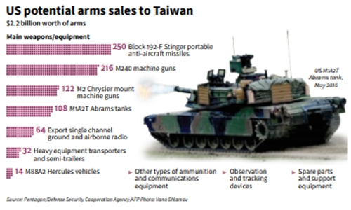 China to impose sanctions on US firms in Taiwan arms sale