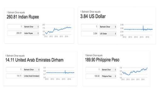 Panic as Google wrongly values Bahraini Dinar