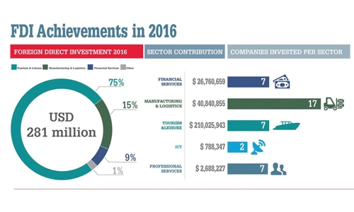 FDI into Kingdom crosses BD106 million