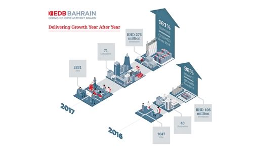 Bahrain lured BD276m investment in 2017: EDB