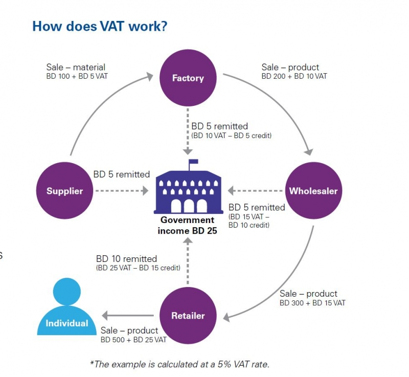 VAT impact on financial services sector