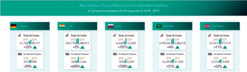 Statistics highlight success of Kingdom's tourism sector