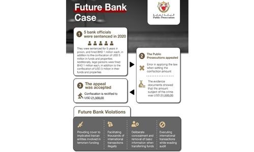 Bahrain Public Prosecution wins appeal in Future Bank case