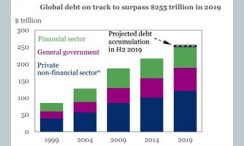 Global debt to top $255 trillion by year's end