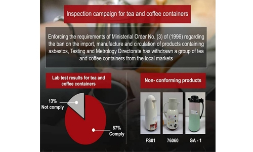 Cancer-causing Asbestos found in 13% tea, coffee containers tested in Bahrain