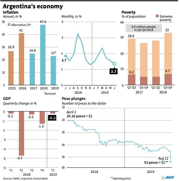 Fitch, S&P cut Argentina's credit rating