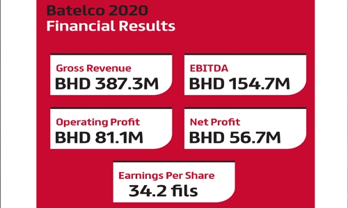 Batelco net profit rises 10% to BD56.7 million