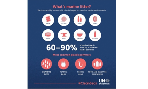 Bahrain joins CleanSeas
