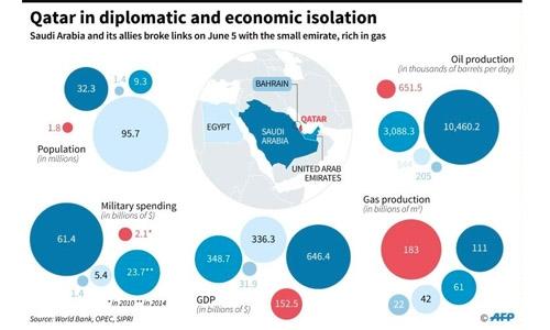 Mattis affirms US-Qatar cooperation: Pentagon