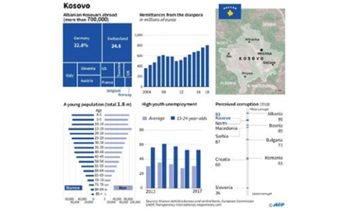 Kosovo votes amid pressure to reboot Serbia talks