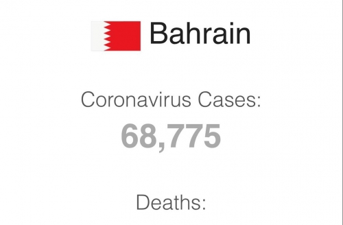 Corona injuries in Bahrain exceed 4% of the total population