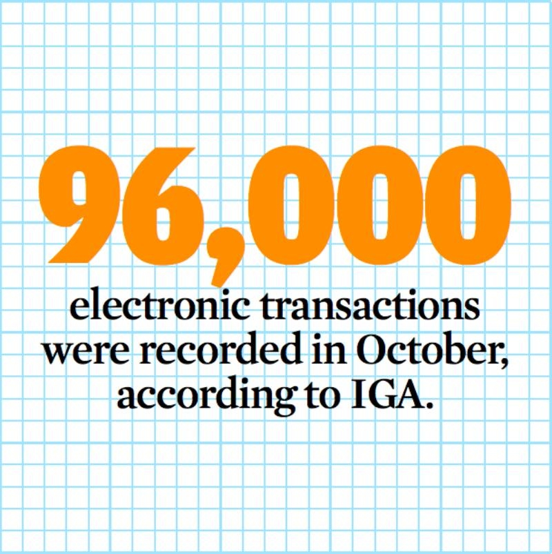Online transactions worth BD120m recorded last year