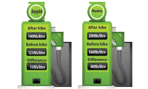 Fuel prices hiked in Bahrain